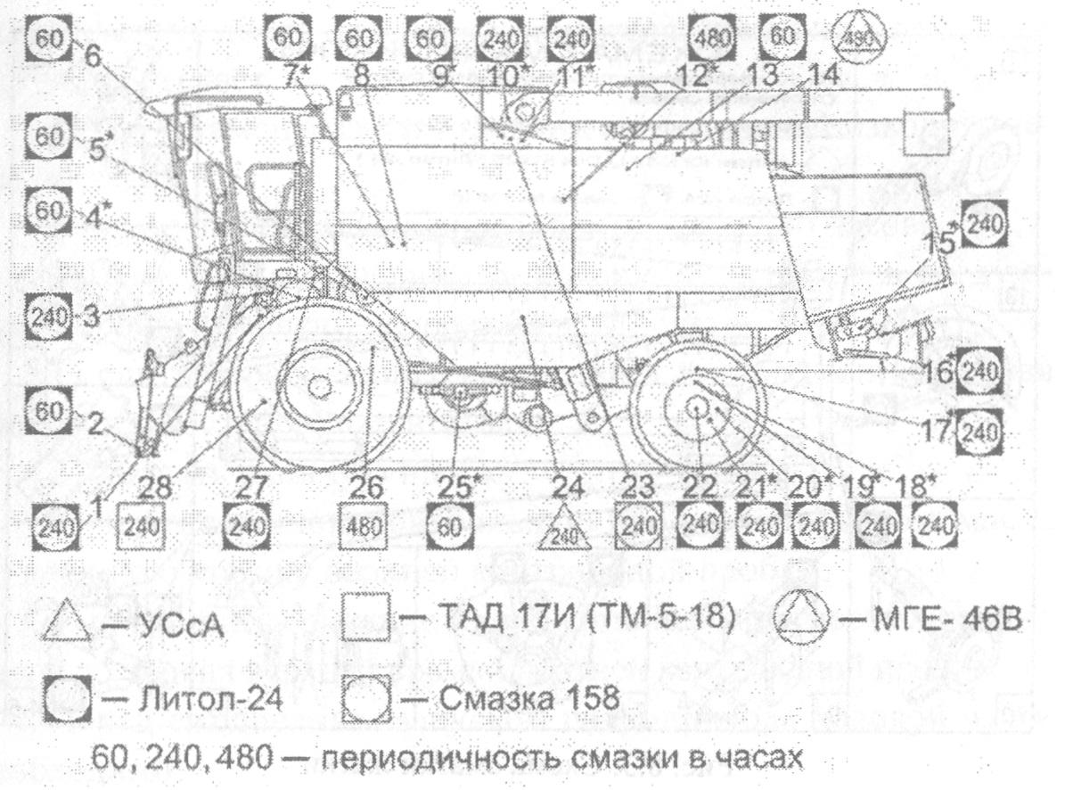 Схема точек смазки молотилки (вид слева)